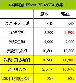 中華電信_649方案.bmp
