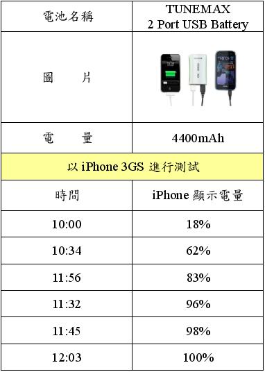 電量比較表格3.PNG