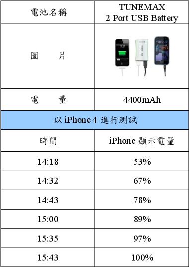 電量比較表格4.PNG