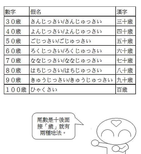 日文單字年齡年紀4
