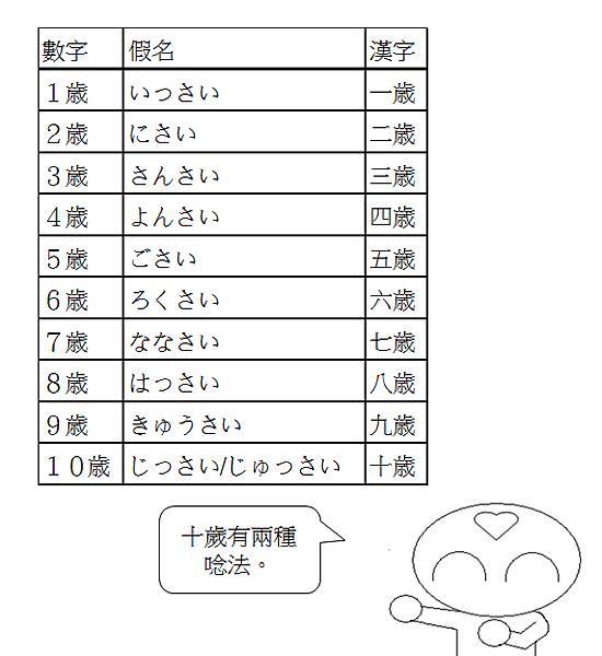 日文單字年齡年紀2