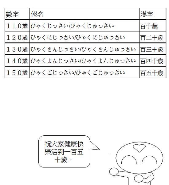 日文單字年齡年紀5