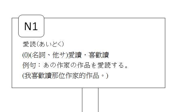 日文N1愛讀喜歡讀3
