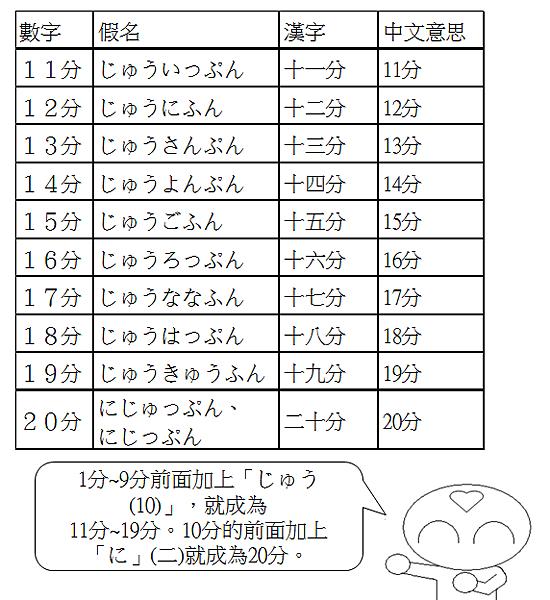 日文單字時間幾分3