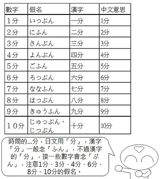 日文單字時間幾分2