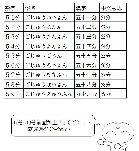 日文單字時間幾分7