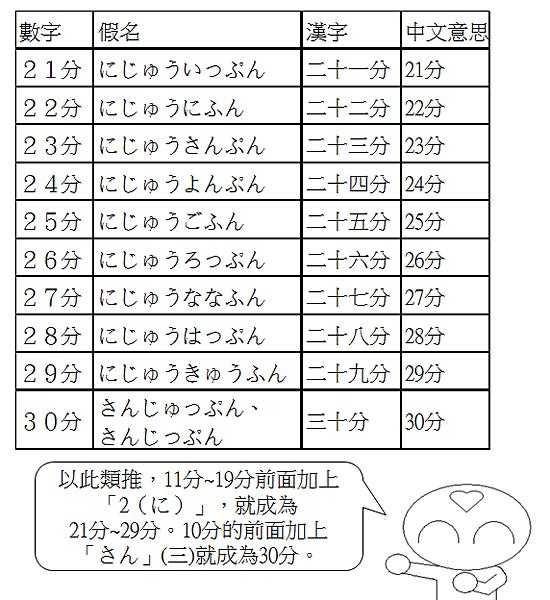 日文單字時間幾分4
