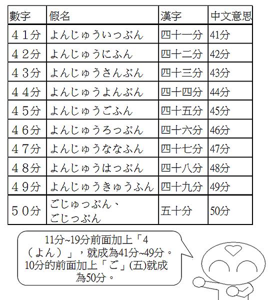 日文單字時間幾分6