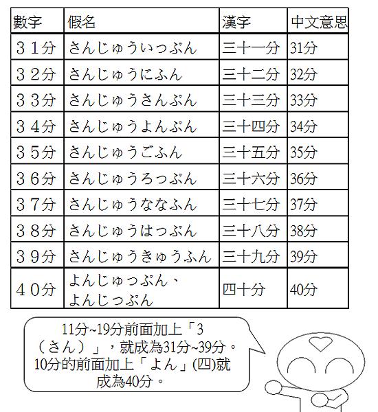 日文單字時間幾分5