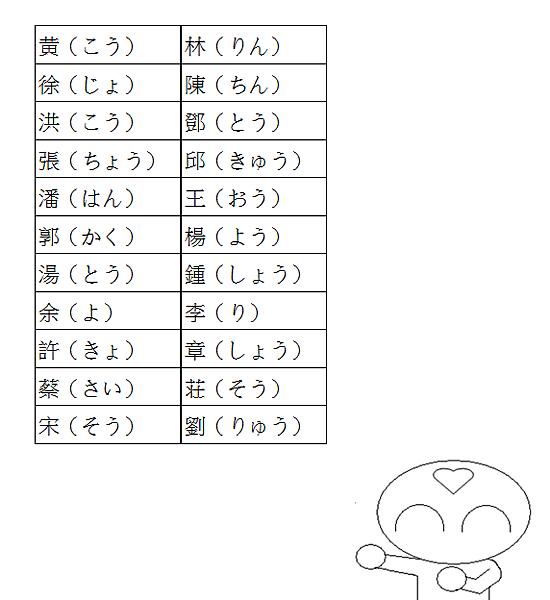 日文單字中文姓氏2