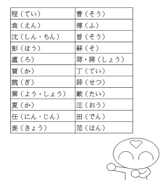 日文單字中文姓氏4
