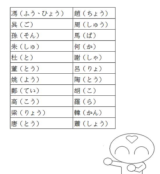 日文單字中文姓氏3