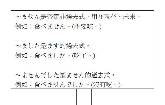 日文句型ますませんましたませんでした3