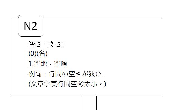 日文檢定N2空隙空閒空缺閒置3