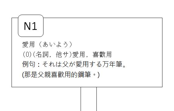 日文檢定N1單字愛用喜歡用3