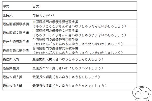 金曲獎相關日文1