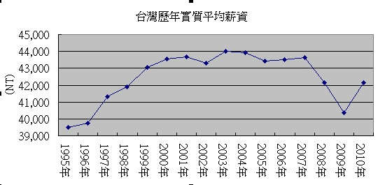 台灣歷年實質平均薪資.jpg