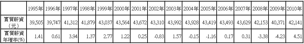台灣歷年實質平均薪資table.jpg