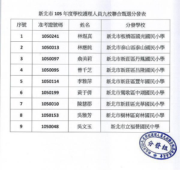 新北市105年度學校護理人員九校聯合甄選分發.jpg