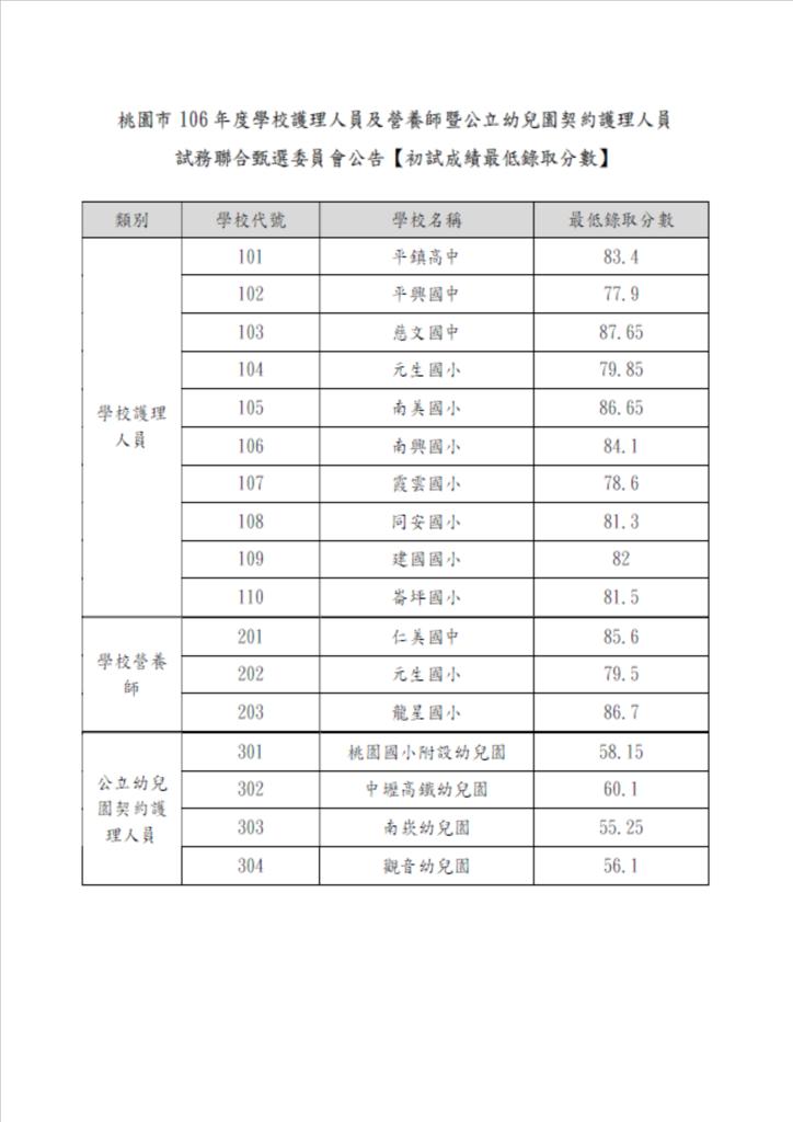106校護聯招 最低錄取分數.png