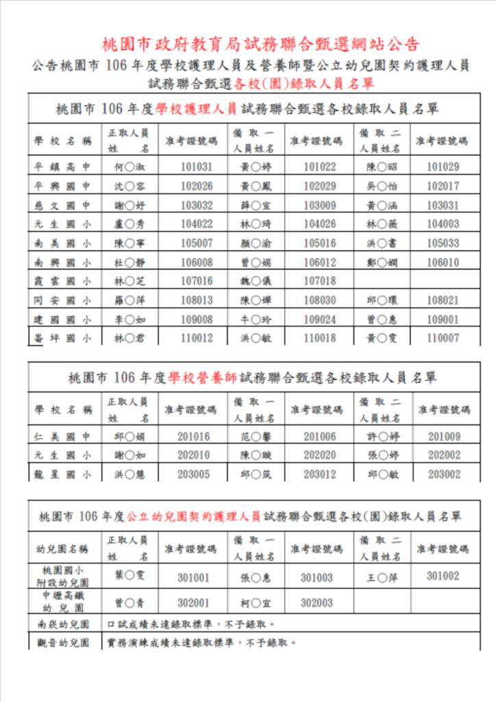 106桃園校護聯招 正備取名單.png