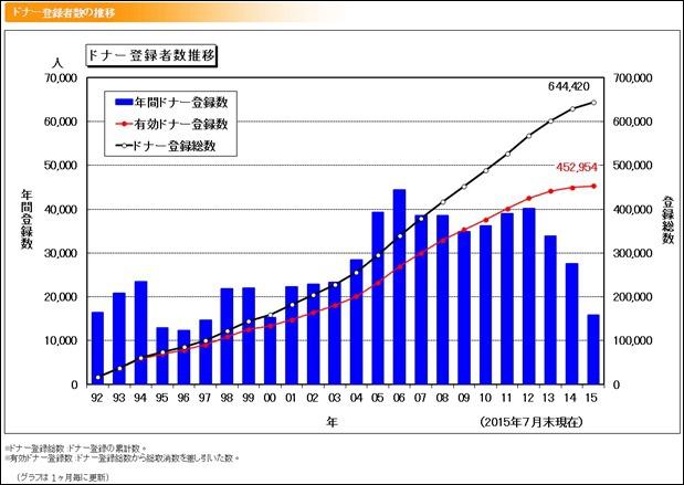 日本骨髓庫統計表_201507
