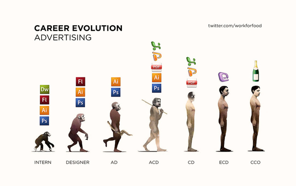 Career Evolution Advertising