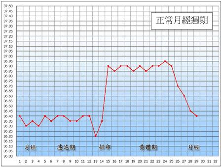 月經週期正常基礎體溫.png