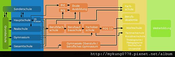 Deutsches_Bildungssystem-quer.svg