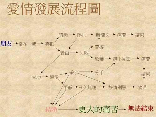 愛情發展流程圖