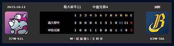 2015.10.12中信兄弟VS義大犀牛比數.jpg
