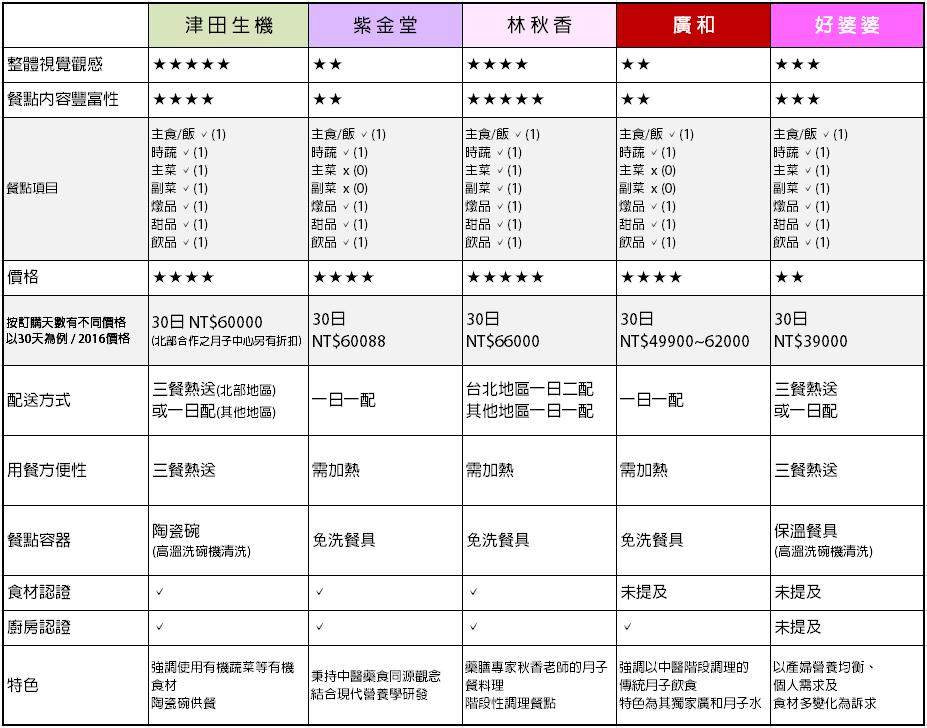 201604-a綜合比較-.png