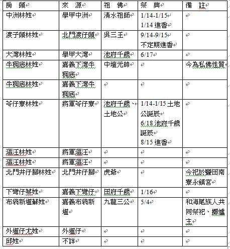 表 4-1:媽祖宮聚落 13 房來源與各房祖佛信仰表
