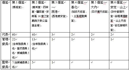 4-2 鹿耳門天后宮管理委員會各選區組織分配表