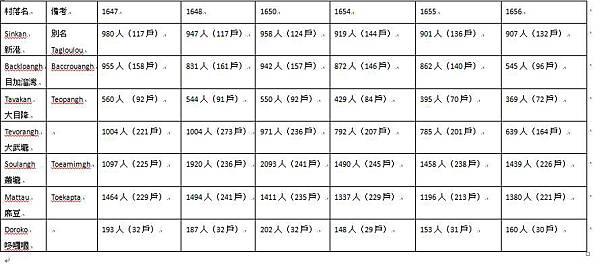 荷蘭時期台南地區番社戶口表