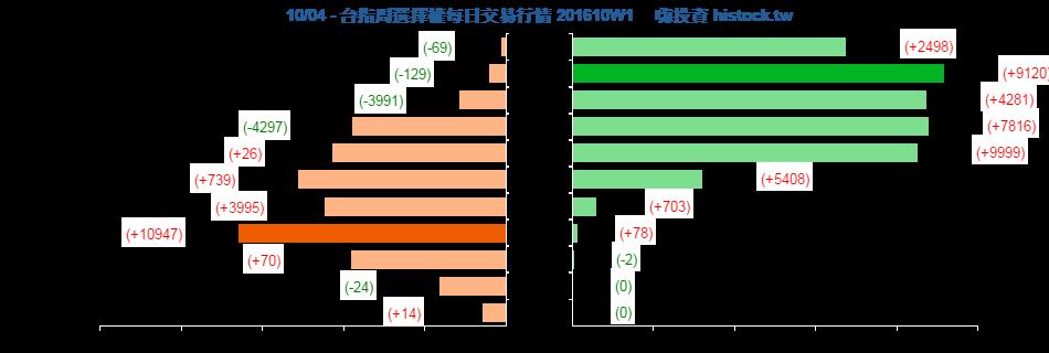 [天龍獨霸] 20161004 留倉部位與盤後分析_02