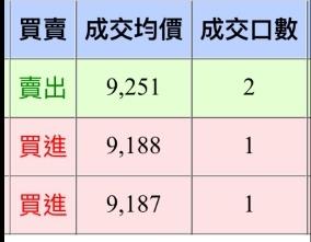 [天龍獨霸] 20161012盤後分析