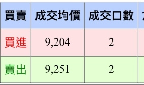 [天龍獨霸] 20161013 盤後分析_02