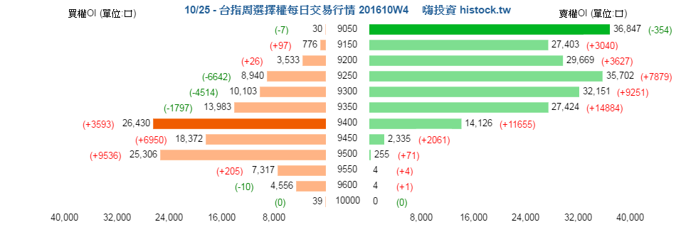 [天龍獨霸] 20161025 盤後分析