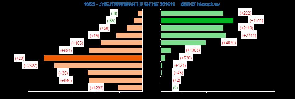 [天龍獨霸] 20161025 盤後分析_02