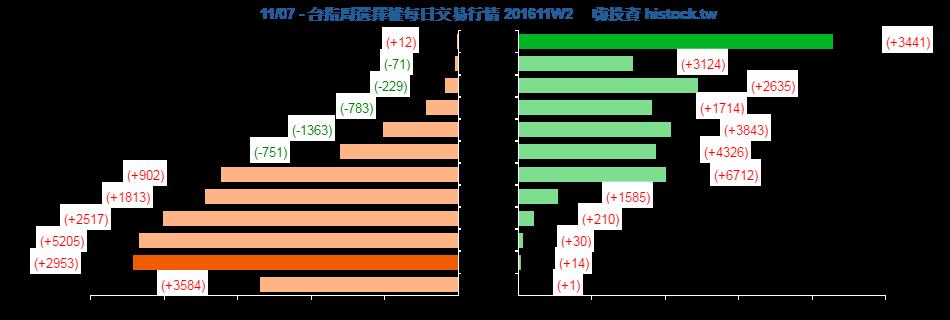 [天龍獨霸] 20161107 盤後分析