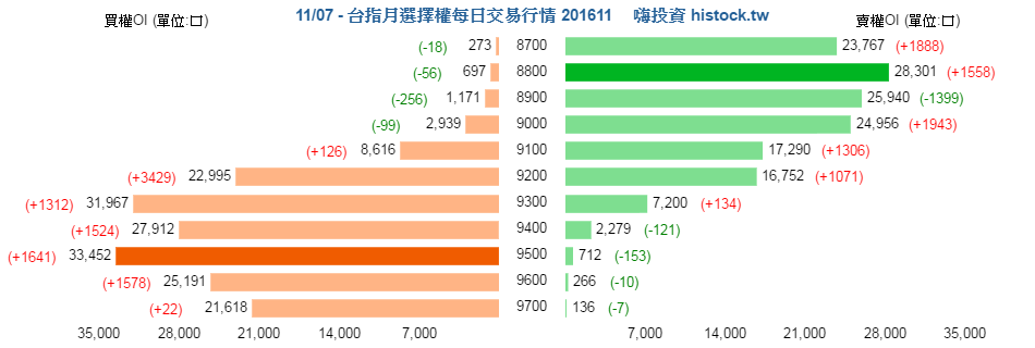 [天龍獨霸] 20161107 盤後分析_02