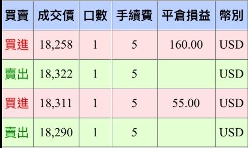 [天龍獨霸] 20161109 盤後分析