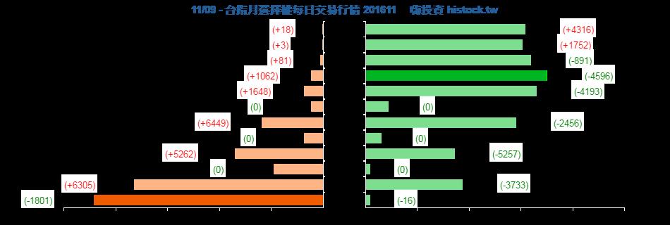 [天龍獨霸] 20161109 盤後分析_05