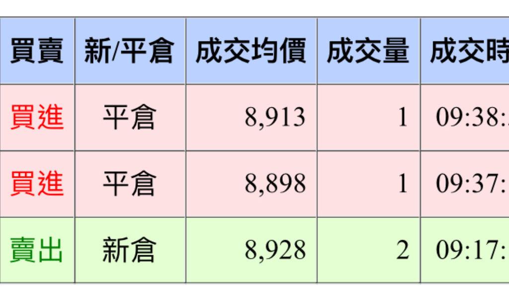 [天龍獨霸] 20161114盤後分析