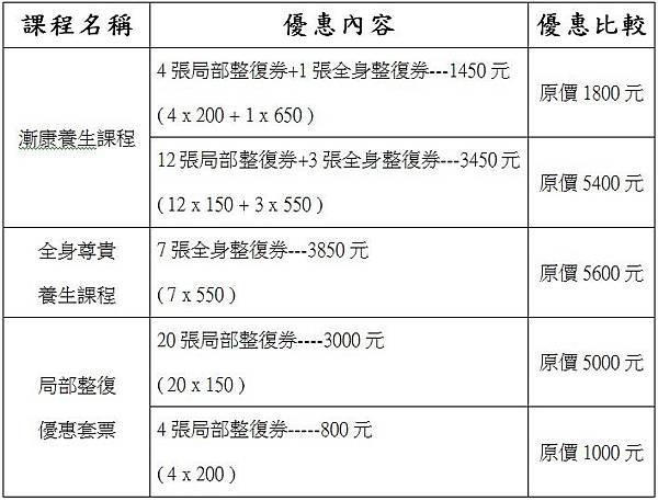 新開幕期間 優惠套票養生課程(套票、回數票) 促銷活動