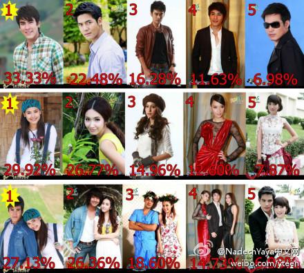 7月6日至12日TV Pool人氣男星、人氣女星周排名及最受歡迎的電視劇