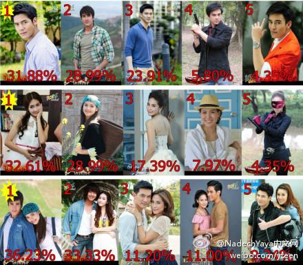 7月20日至26日TV Pool人氣男星和人氣女星周排名,Nadech和Yaya分列第二,最受歡迎的電視劇,Nadech Yaya的愛土之爭仍排名第一。
