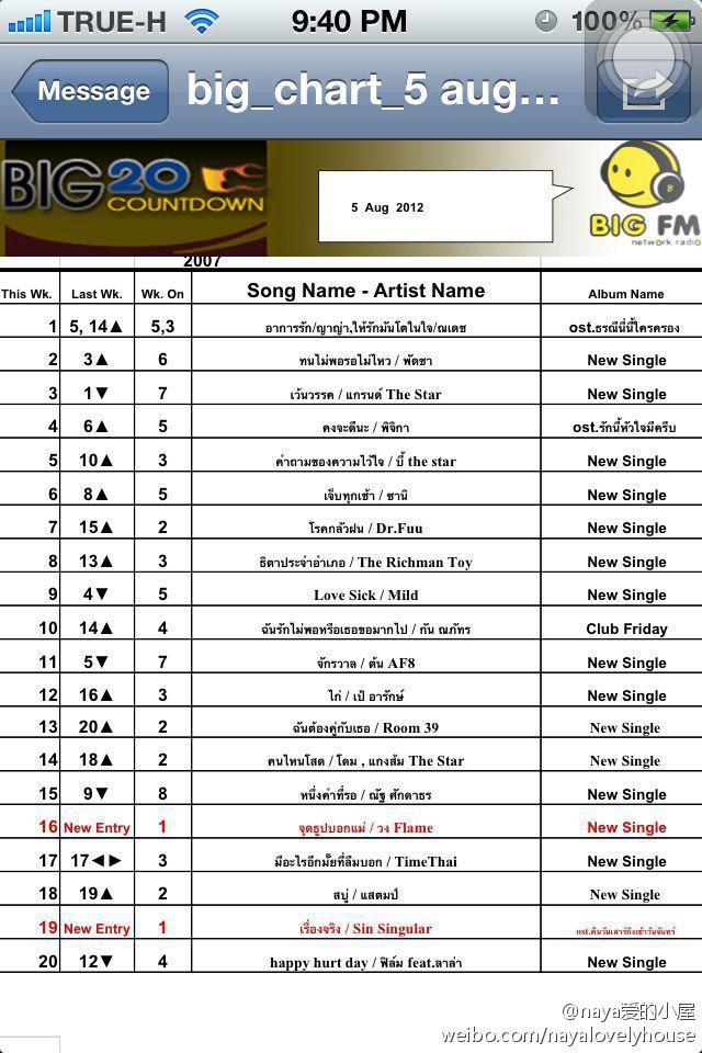 好消息!!cr nyfamily (泰翻英:Vimalee @ AF) 在BIG FM 網絡電台的Big 20 Countdown排行榜上,Yaya的《戀愛症狀》和Nadech的《愛蔓心田》並列排名第一。