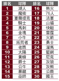 NBA新球季即將於台灣時間10月28日開打,ESPN.com昨公布本季首次的「強弱排名」(Power Rankings),.jpg